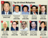 Top 10 Richest Malaysians 2011