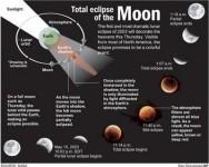Gerhana Bulan Penuh dan Solat Sunat Kusuf