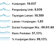 Dunia Info dan Tips blog istimewa dari Indonesia