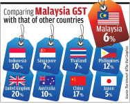 GST apa yang kena tax