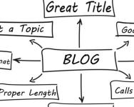 Kenapa perlu menulis entri blog 1000 patah perkataan