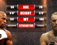 Floyd Mayweather Jr vs Conor McGregor
