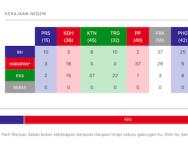 Keputusan Penuh Pilihan Raya Umum 14 (PRU 14)