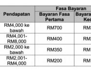 Pembayaran fasa kedua BPN 2.0 dibuat pada Januari 2021