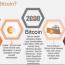 Mengenali Bitcoin potensi ekonomi digital masa depan